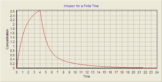 Micromath Scientist Infusion for a Finite Time Chart